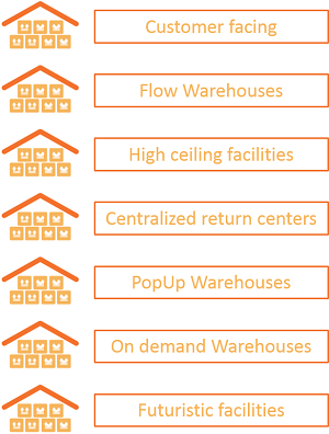 warehouse, supply chain